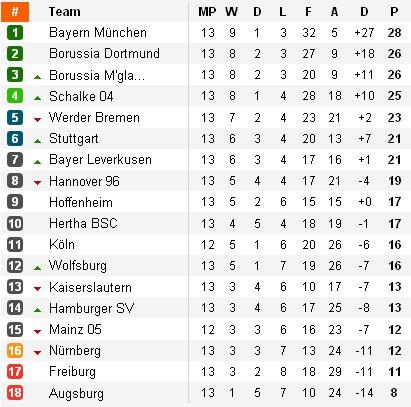 Clasificación Bundesliga Jornada 13