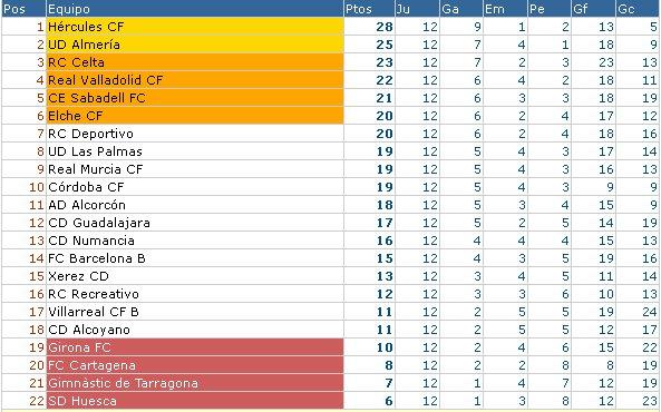 Clasificación liga española segunda división jornada 12