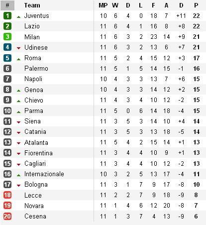 Clasificación Jornada 11 Calcio
