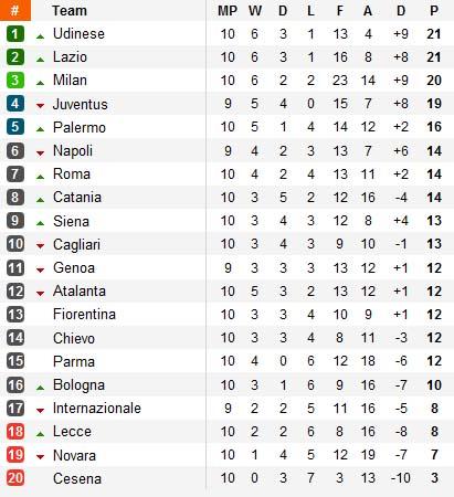Clasificación Serie A Calcio Italia Jornada 10