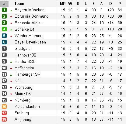 Clasificación Bundesliga Jornada 15