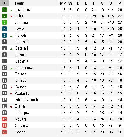 Clasificación Serie A Jornada 13