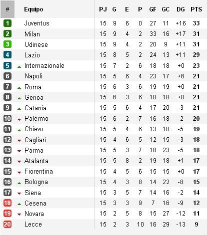 Calcio Serie A Clasificación Jornada 15