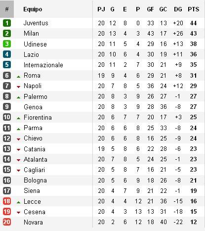 Clasificación Serie A Jornada 20