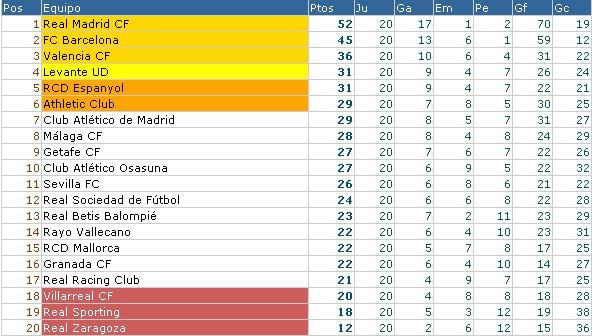 Clasificación Primera División Jornada 20