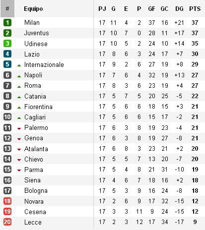 Clasificación Liga Italiana Jornada 17