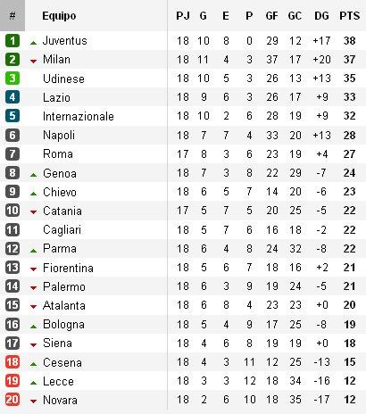 Clasificación Serie A Calcio Jornada 18