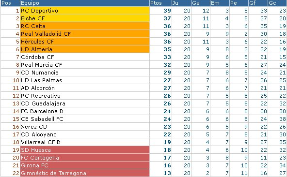 Liga Española Segunda División Clasificación