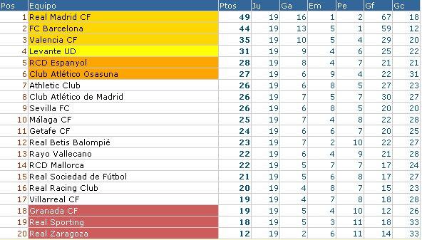 Clasificación Liga Española Jornada 19
