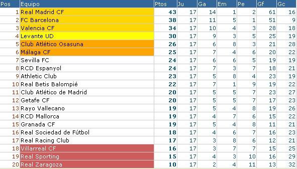 Clasificación Liga BBVA Jornada 17 2011/12