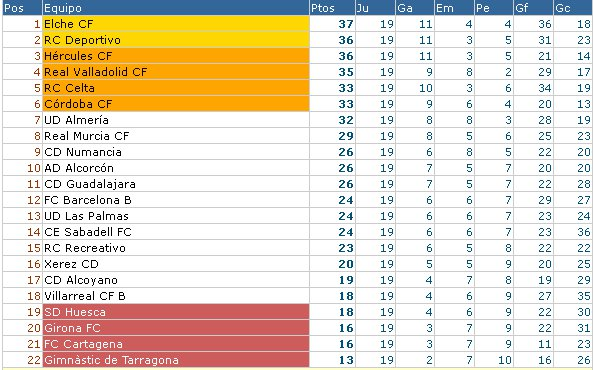 Clasificación Segunda División Jornada 19 2011/12