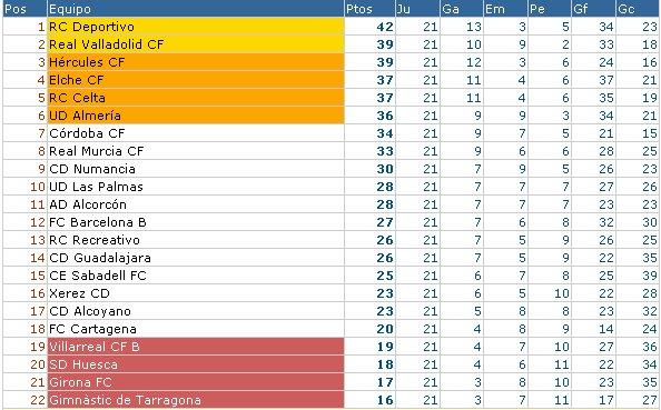 Clasificación Jornada 21 Segunda División