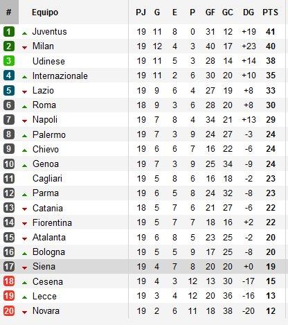 Clasificación Serie A Jornada 19
