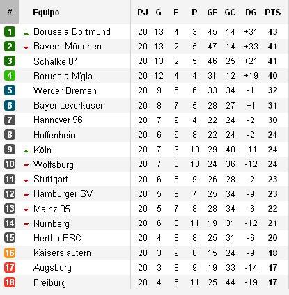 Clasificación Bundesliga Jornada 20