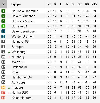 Clasificación Bundesliga Jornada 26