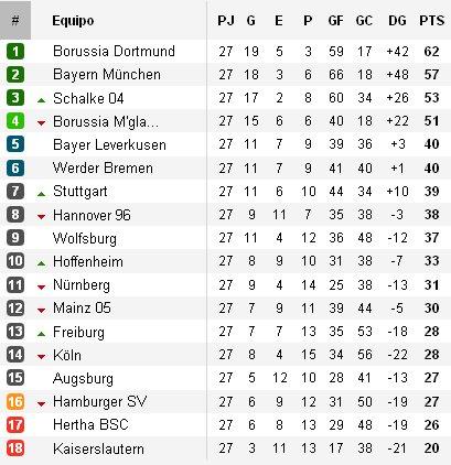 Clasificación Bundesliga Jornada 27