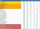 Liga Española 2011/12 2ª División: resultados y clasificación de la Jornada 28