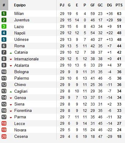 Serie A Clasificación Jornada 27