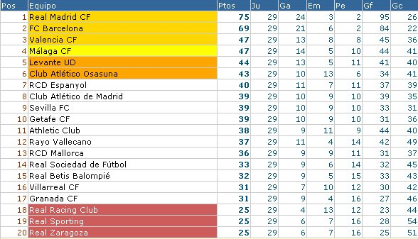 Clasificación Jornada 29 Pirmera División