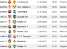 Liga Española 2011/12 1ª División: retransmisiones y horarios Jornada 34 con F.C. Barcelona-Real Madrid