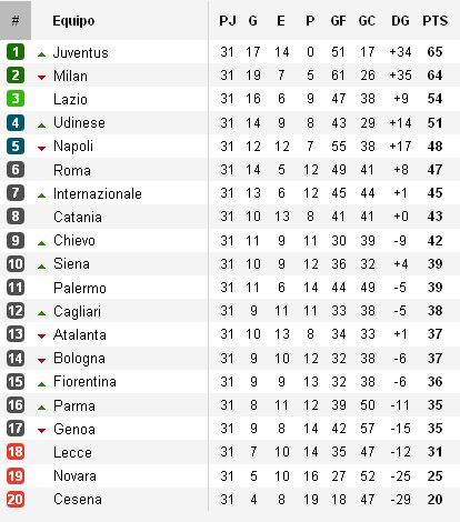 Clasificación Jornada 31 Calcio
