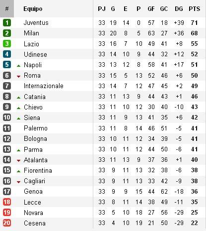 Clasificación Serie A Jornada 34