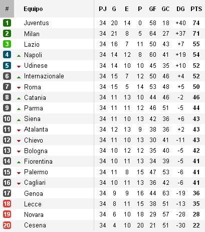 Clasificación Jornada 34 Calcio