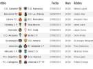 Liga Española 2011/12 2ª División: horarios y retransmisiones de la Jornada 41