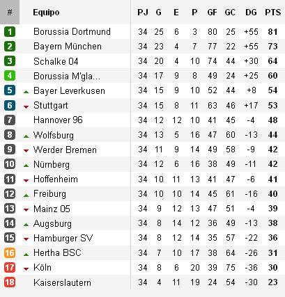 Bundesliga Jornada 34