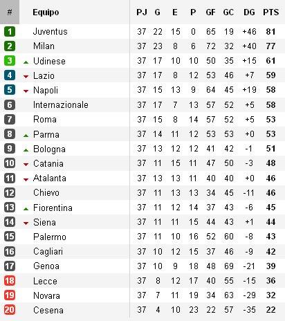 Clasificación Serie A Jornada 37