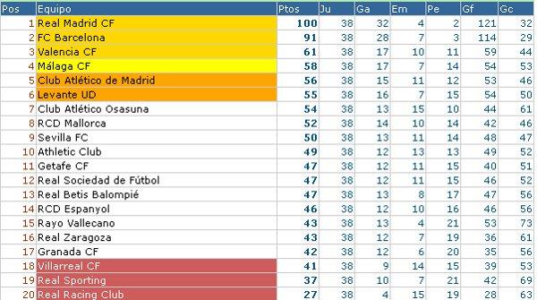 Clasificación Primera División Jornada 38