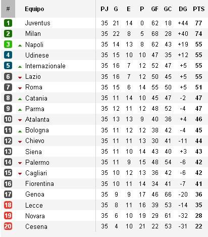 Clasificación Calcio Jornada 35