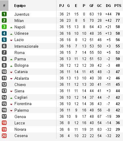 Clasificación Serie A Jornada 36