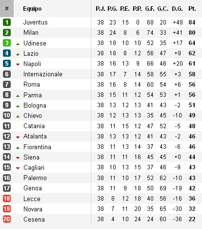 Clasificación Jornada 38 Serie A