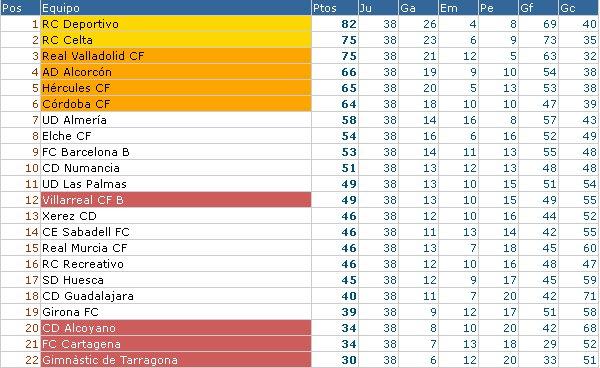 Clasificación Liga Adelante Jornada 39