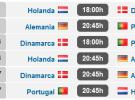 Eurocopa 2012: análisis, calendario y horarios del Grupo 'B'