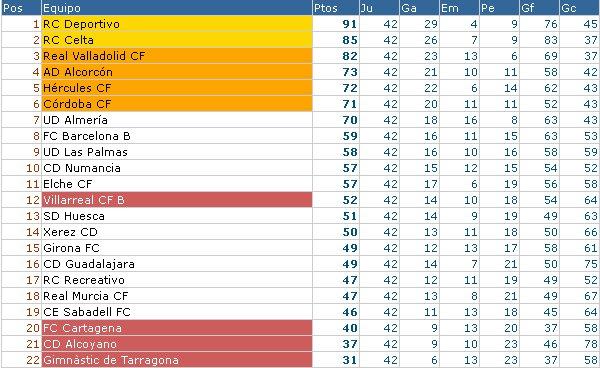 Clasificación final Segunda División 2011/12