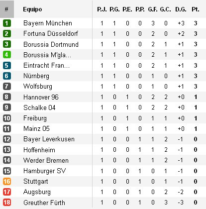 Clasificación Bundesliga Jornada 1