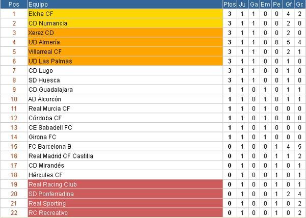 Clasificación Jornada 1 Segunda División