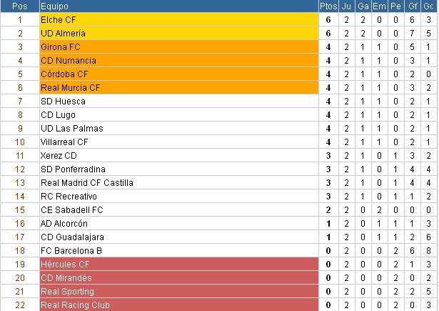 Clasificación Segunda División Jornada 2