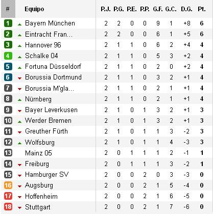 Clasificación Bundesliga Jornada 2