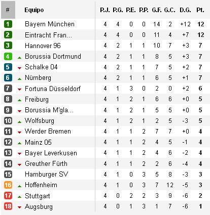 Clasificación Bundesliga Alemania Jornada 4