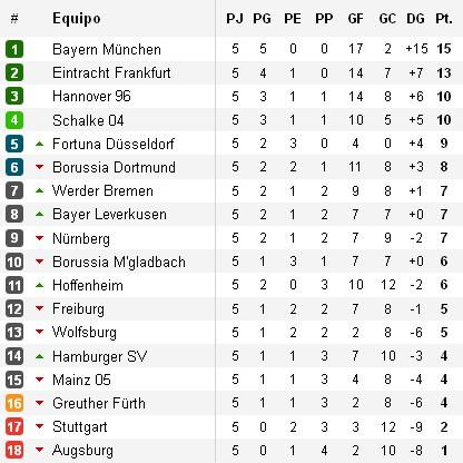 Clasificación Bundesliga Jornada 5