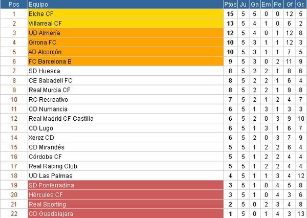 Clasificación Liga Adelante Jornada 5