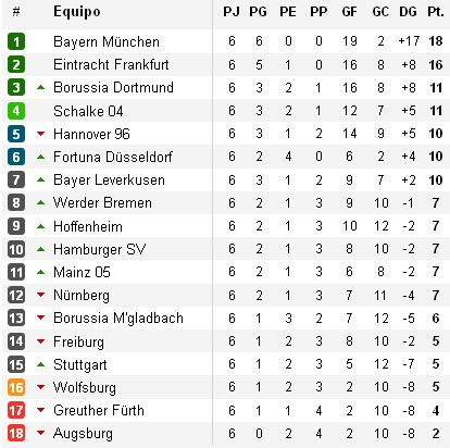 Clasificación Bundesliga Jornada 6