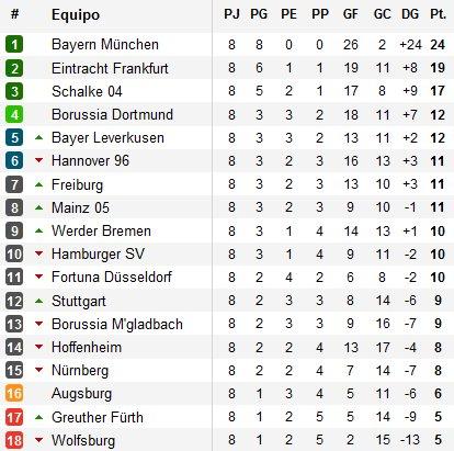 Clasificación Bundesliga Jornada 8