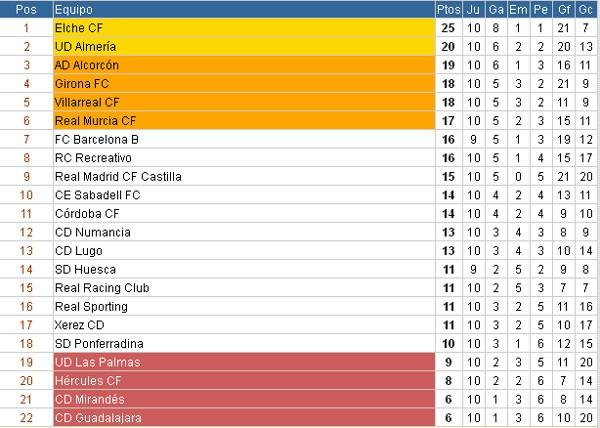 Clasificación Segunda División Jornada 10