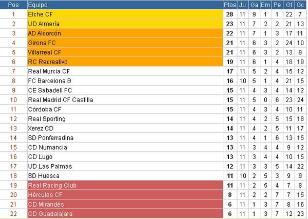 Clasificación Liga Adelante Jornada 11