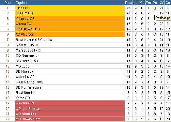 Clasificación Segunda División Jornada 9