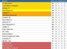 Liga Española 2012-2013 1ª División: resultados y clasificación de la Jornada 8